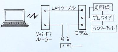 パソコンインターネット繋がらない、NTTに電話して解決できた方法
